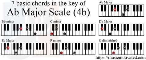Ab Major scale charts for Piano