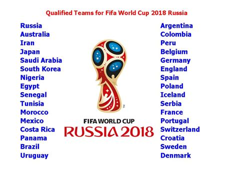 Learn New Things: Fifa World Cup 2018 All Qualified