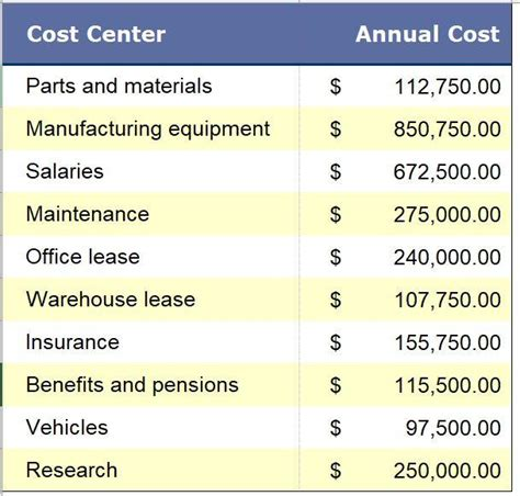 Business Cost Analysis Template with Pareto Chart