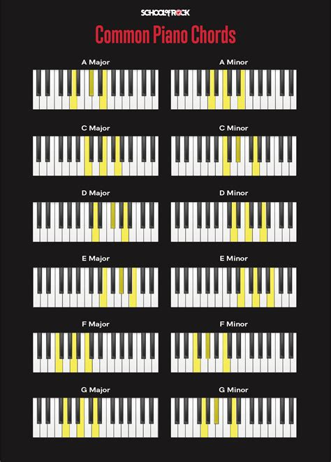 Piano Chords for Beginners | School of Rock