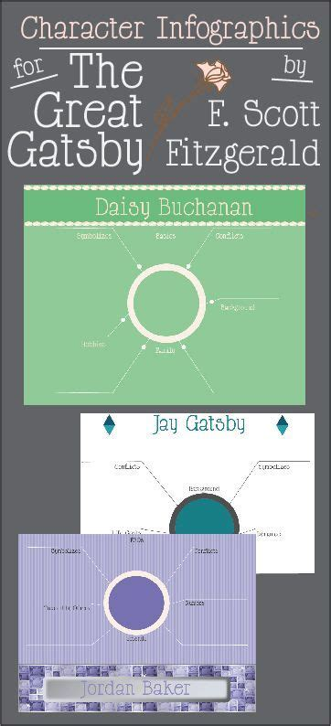 Character Infographics for The Great Gatsby | English